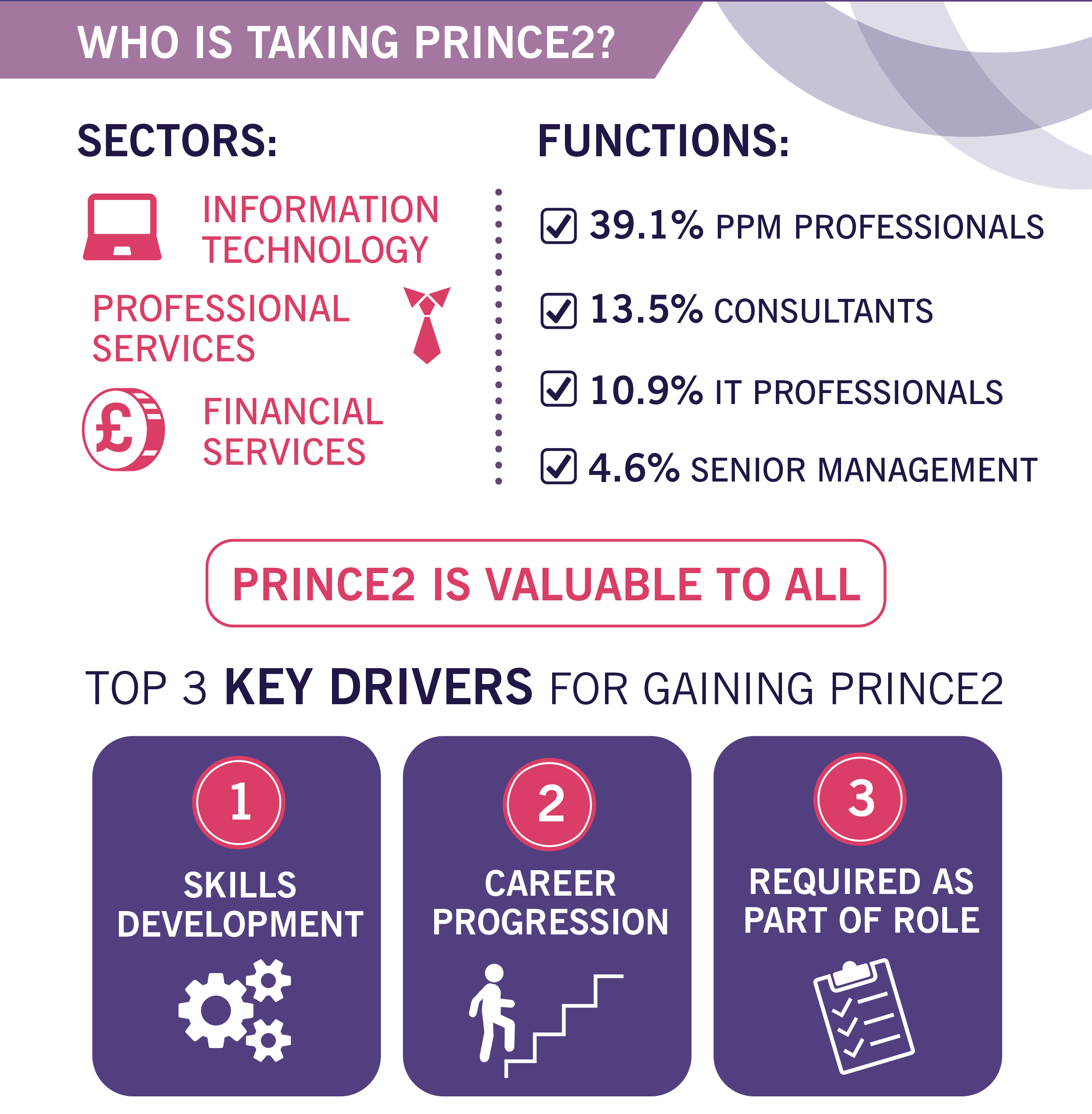Prince2 update 2017 certification training prince2 foundation prince2 axelos global training partner prago xflitez Images